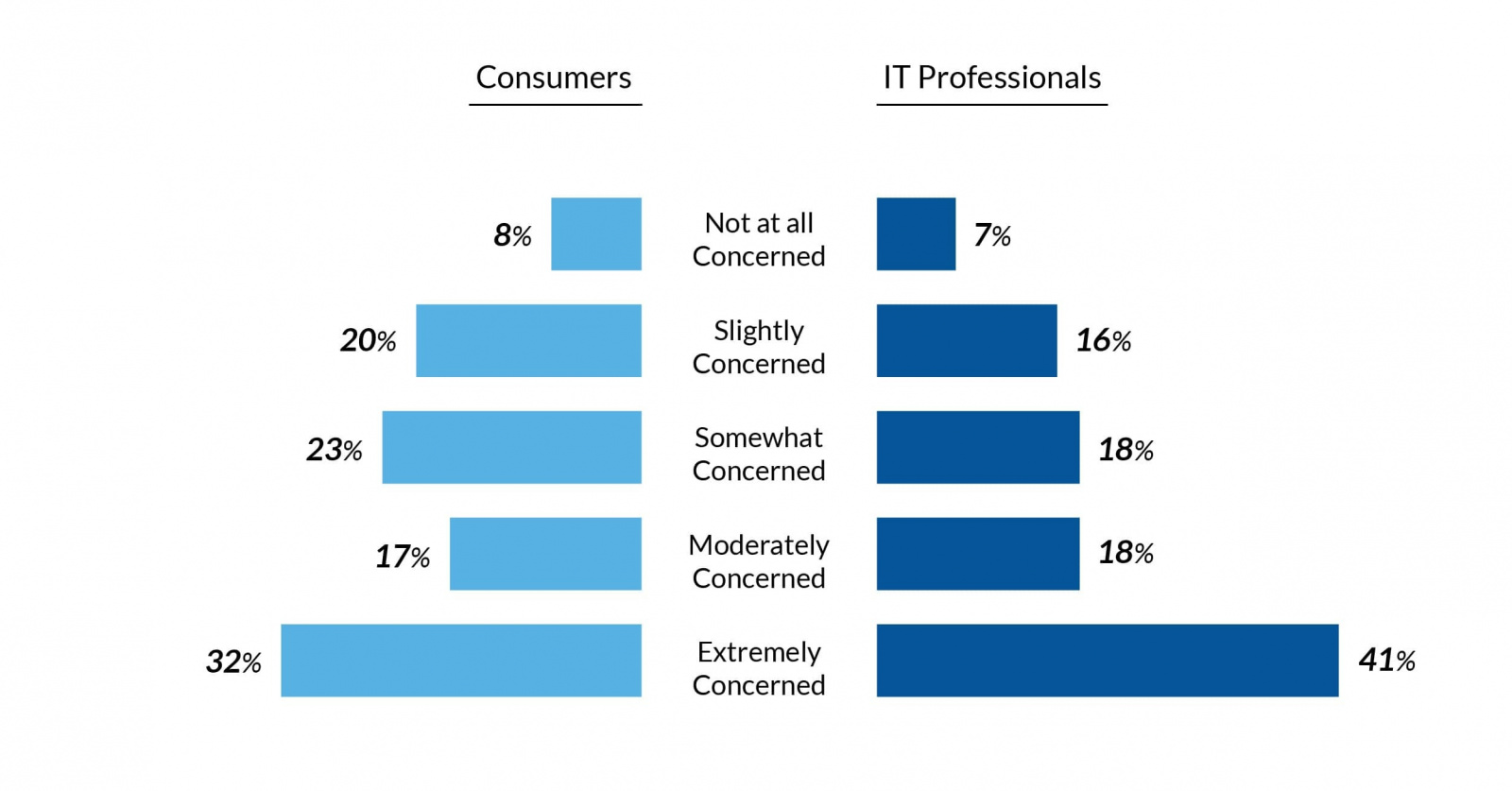 secureage report contact tracing creates tech privacy fears consumer IT professionals concern personally identifiable information