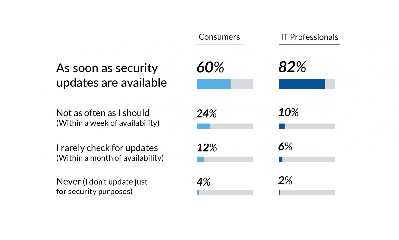 secureage report contact tracing creates tech privacy fears consumer IT professionals update mobile security